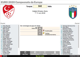 FUTEBOL: Seguidor do Euro 2020 interactivo (3) infographic