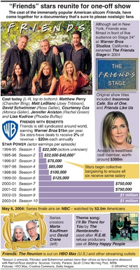 """ENTERTAINMENT: """"Friends"""" stars reunite for one-off show infographic"""