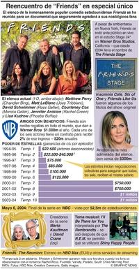 """ENTRETENIMIENTO: La estrellas de """"Friends"""" se reúnen en especial único  infographic"""