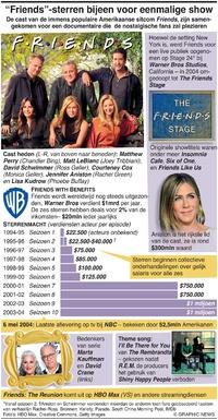 """ENTERTAINMENT: """"Friends""""-sterren bijeen voor eenmalige show infographic"""