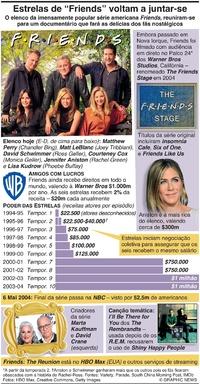 """ENTRETENIMENTO: Estrelas de """"Friends"""" voltam a juntar-se infographic"""