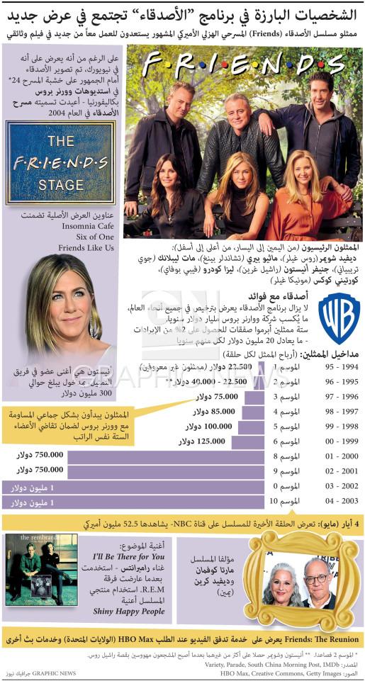 """شخصيات """"الأصدقاء"""" البارزة تجتمع في عرض جديد infographic"""