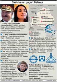 POLITIK: Belarus Sanktionen infographic