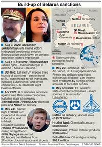 POLITICS: Belarus sanctions timeline infographic