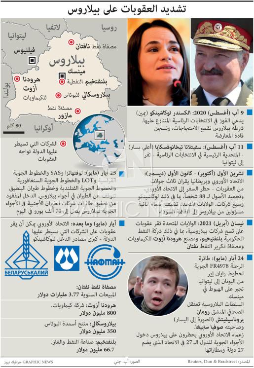 الجدول الزمني للعقوبات على بيلاروس infographic