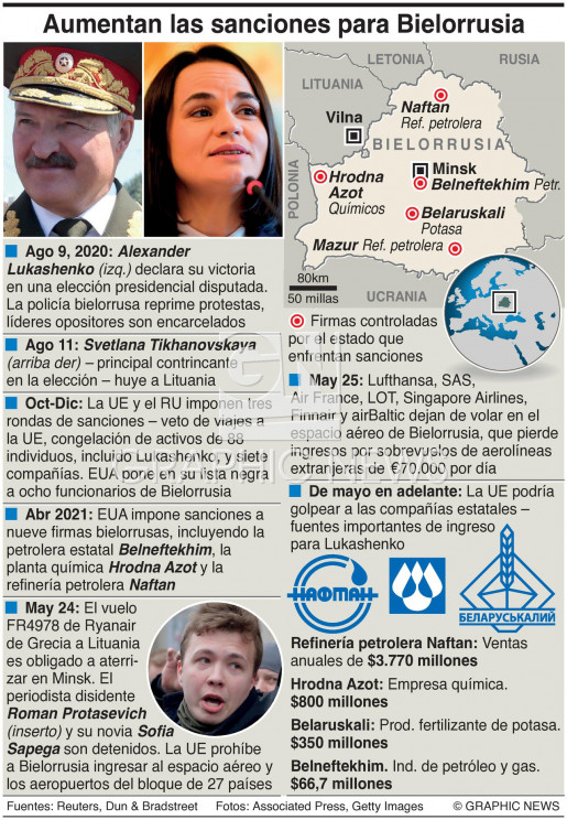 POLÍTICACronología de sanciones contra Bielorrusia infographic
