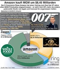 WIRTSCHAFT: Amazon kauft MGM um $8.45 Milliarden infographic