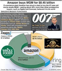 BUSINESS: Amazon buys MGM for $8.45 billion infographic