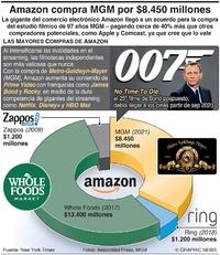 NEGOCIOS: Amazon compra MGM por $8.450 millones infographic