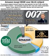 BUSINESS: Amazon koopt MGM voor $8,45 miljard infographic