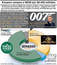 NEGÓCIOS: Amazon compra a MGM por $8.450 milhões infographic
