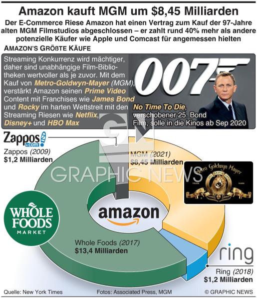 Amazon kauft MGM um $8.45 Milliarden infographic
