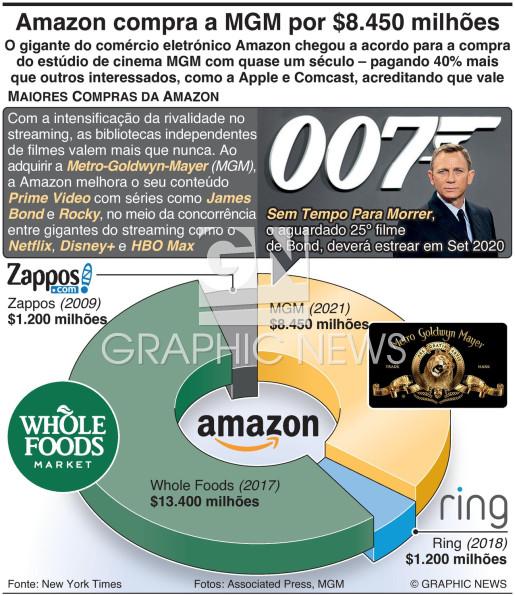 Amazon compra a MGM por $8.450 milhões infographic