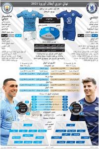 كرة قدم: نهائي دوري أبطال أوروبا 2021 - 29 أيار infographic
