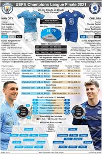 FUSSBALL: UEFA Champions League Finale, 29. Mai infographic