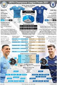 VOETBAL: UEFA Champions League Finale, 29 mei infographic