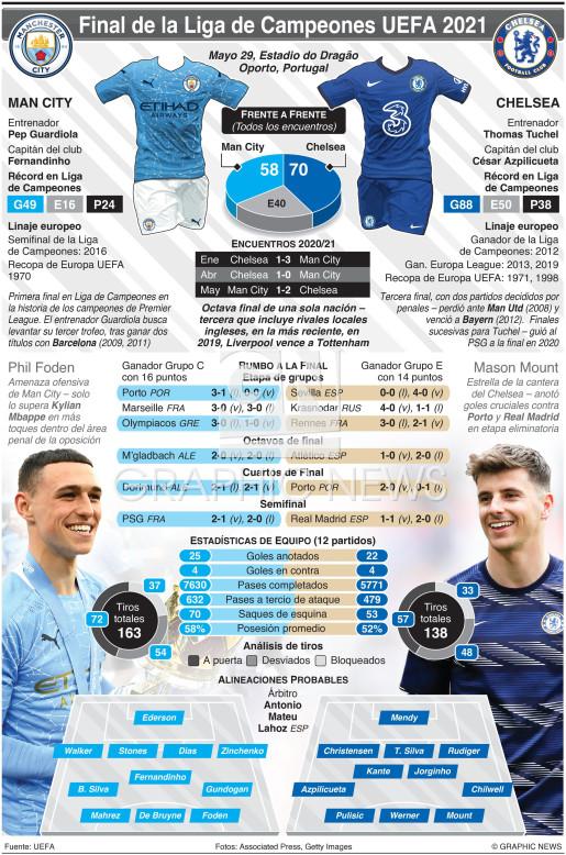 Final de la Liga de Campeones UEFA, Mayo 29 infographic