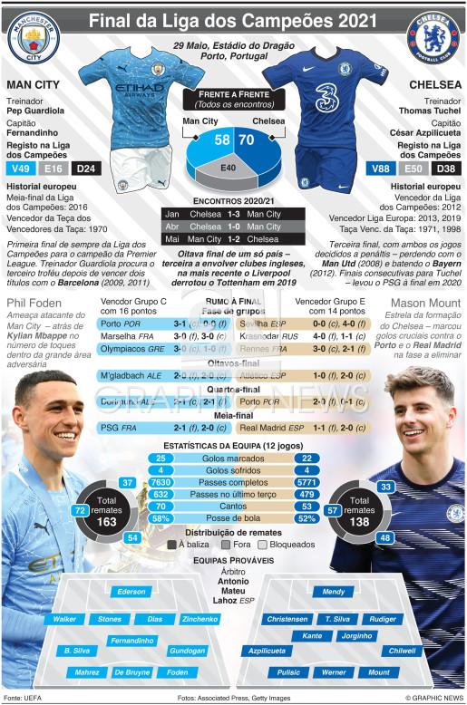 Final da Liga dos Campeões, 29 Mai infographic