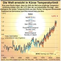 KLIMA: Weltwird bald das Temperatur Limit erreichen infographic