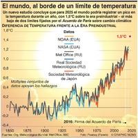 CLIMA: El mundo está al borde de alcanzar un límite de temperatura infographic