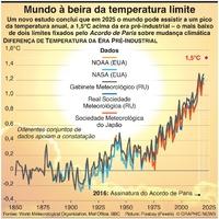 CLIMA: Mundo à beira do limite de temperatura infographic
