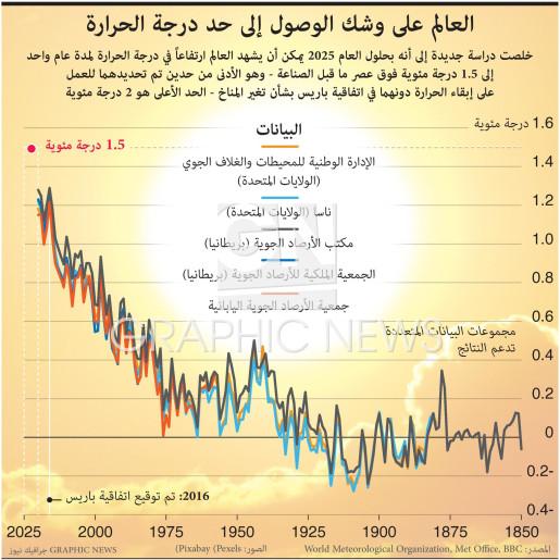العالم على وشك الوصول إلى حد درجة الحرارة infographic