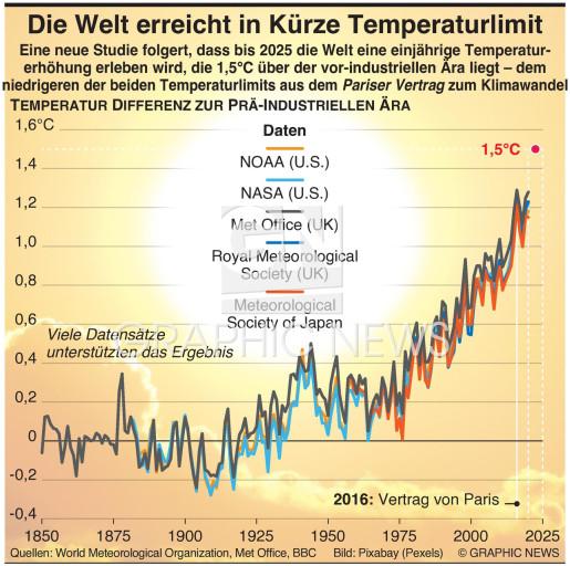 Weltwird bald das Temperatur Limit erreichen infographic