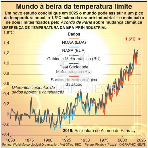 Mundo à beira do limite de temperatura infographic