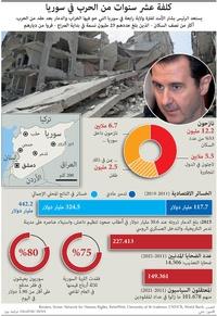 سياسة: كلفة عشر سنوات من الحرب في سوريا (1) infographic
