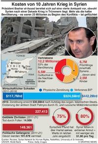 POLITIK: Kosten des Kriegs in Syrien infographic
