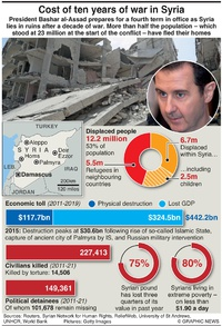 POLITICS: Cost of Syrian war infographic