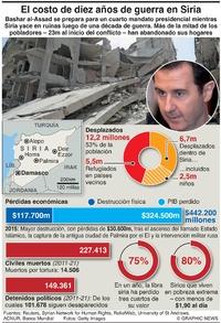 POLÍTICA: Costo de la guerra siria infographic