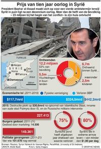 POLITIEK: Prijs van de Syrische oorlog infographic