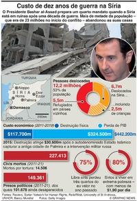 POLÍTICA: Custo da guerra na Síria infographic