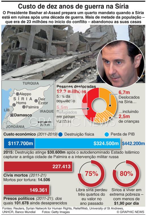 Custo da guerra na Síria infographic