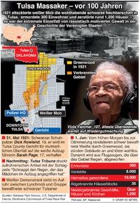 KRIMINALITÄT: 100 Jahre Tulsa Massaker infographic