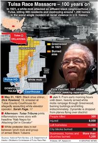 CRIME: Tulsa Race Massacre centenary infographic