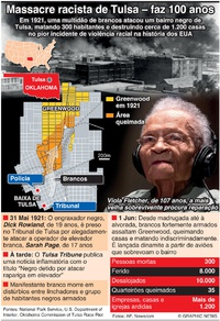 CRIME: Centenário do massacre racista de Tulsa infographic