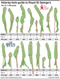 GOLF: Hole-by-hole guide to The Open Championship 2021 infographic