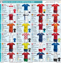 SOCCER: UEFA Euro 2020 team guide infographic