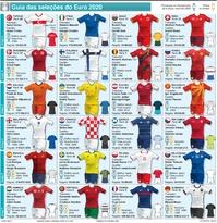 FUTEBOL: Guia das seleções do Euro 2020 infographic