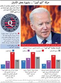 """الولايات المتحدة: حركة """"كيو أنون"""" ... بشهرة بعض الأديان - (1) infographic"""