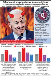 UNITED STATES: 15% of Americans believe QAnon conspiracies (1) infographic