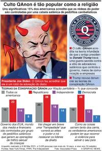 ESTADOS UNIDOS: 15% dos americanos acreditam nas teorias QAnon (1) infographic