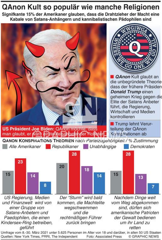15% der Amerikaner glauben die QAnon Verschwörungen infographic