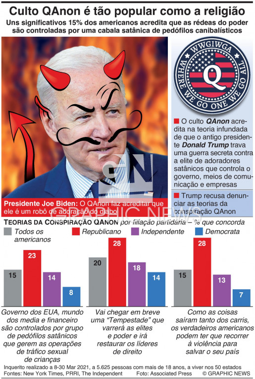 15% dos americanos acreditam nas teorias QAnon (1) infographic