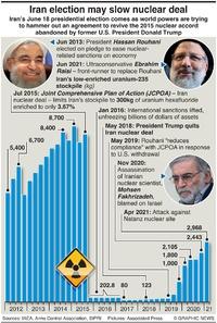 MILITARY: Iran uranium stockpile infographic