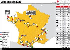 CICLISMO: Volta a França 2021 interactivo (9) infographic