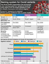 HEALTH: Coronavirus variants of concern infographic