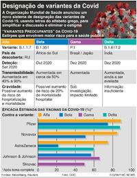SAÚDE: Variantes preocupantes do coronavírus infographic